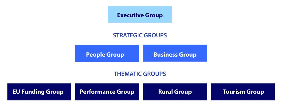 SLAED Group Structure